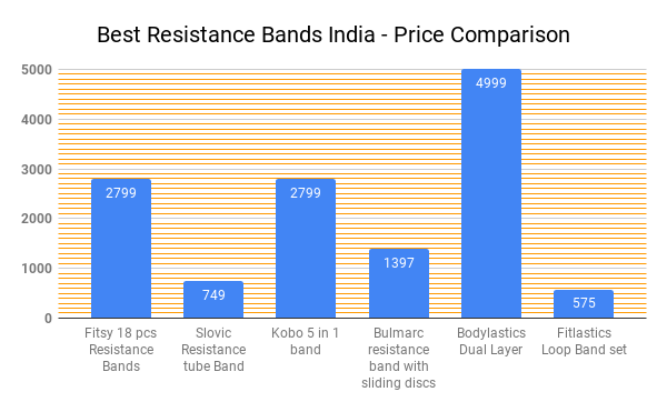 Resistance bands price in india