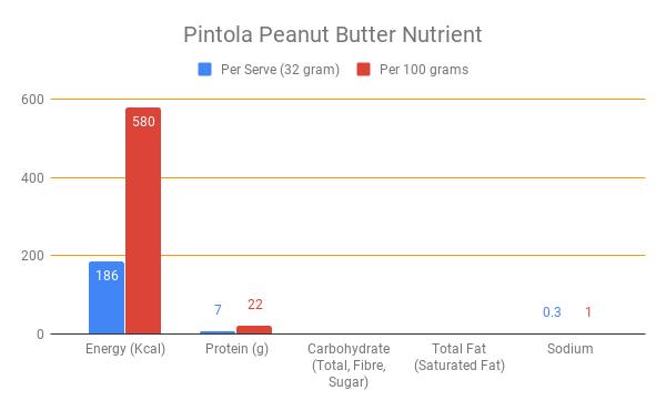 Pintola peanut butter review