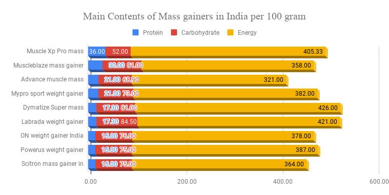 Best Mass gainers in India per 100 gram