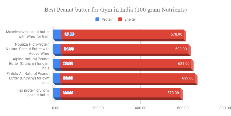 Best Peanut butter for Gym in India (100 gram Nutrients)