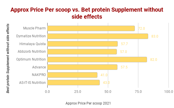 best protein supplement in india without side effects