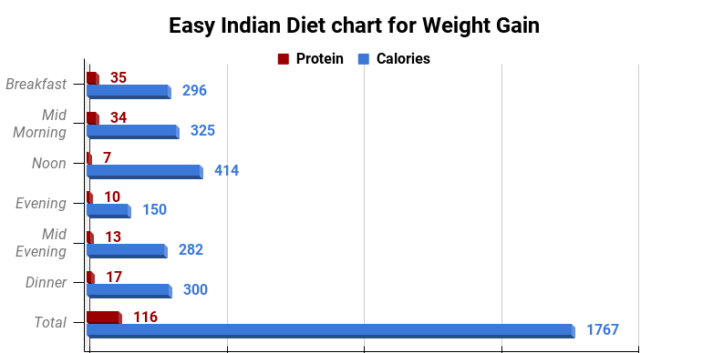 Easy Indian Diet chart for Weight Gain